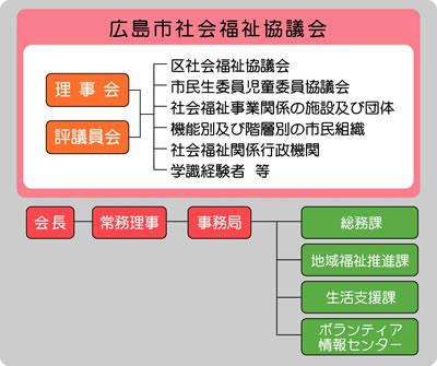 市 福祉 施設 社会 広島
